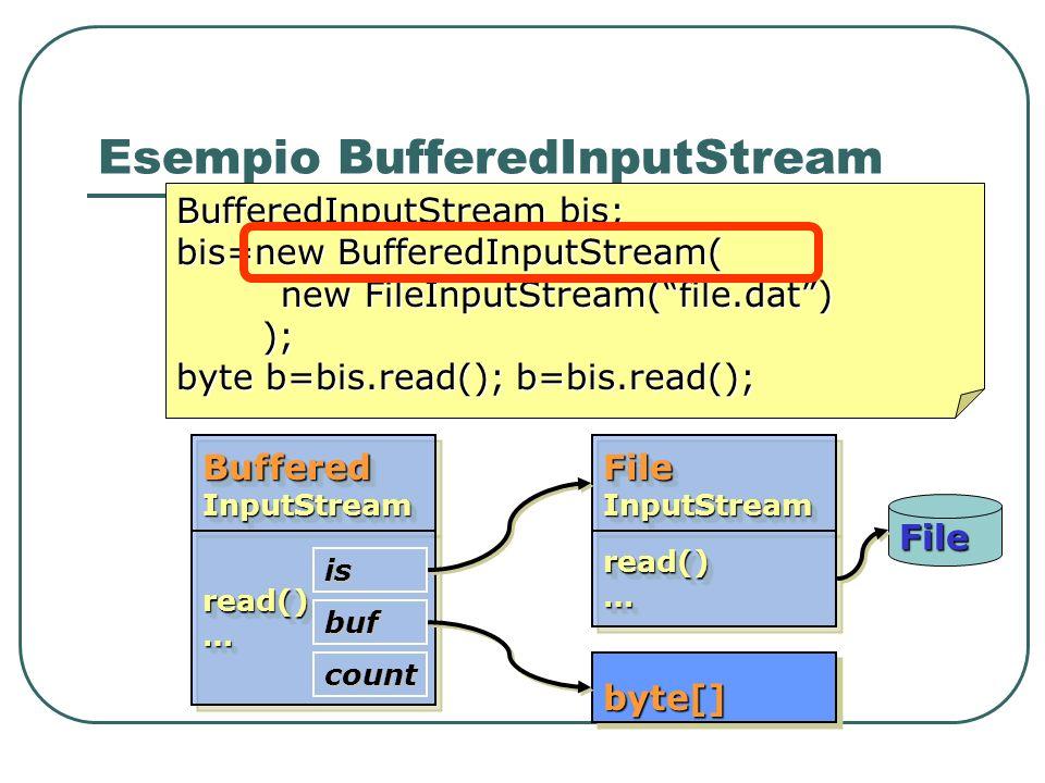 Esempio BufferedInputStream BufferedInputStream bis; bis=new BufferedInputStream( new FileInputStream(file.dat) ); ); byte b=bis.read(); b=bis.read();