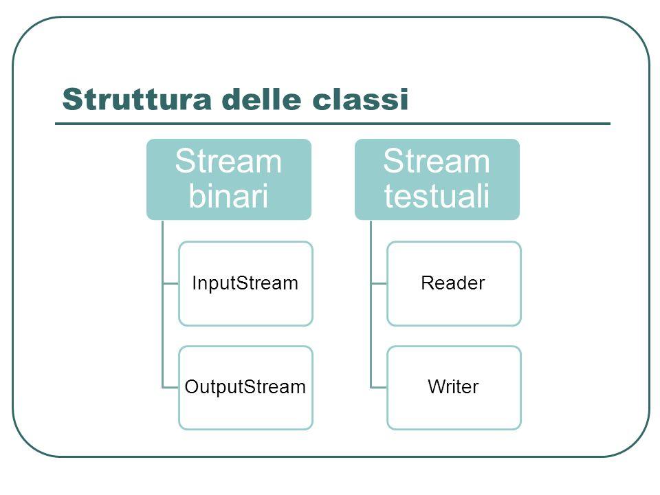 Struttura delle classi Stream binari InputStreamOutputStream Stream testuali ReaderWriter