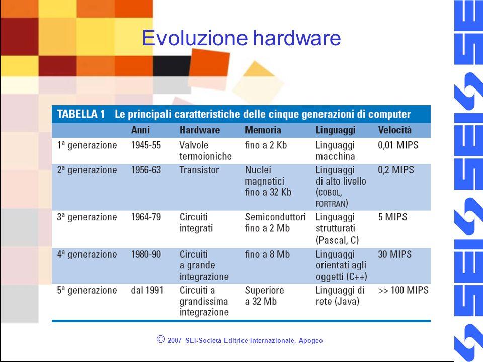 Evoluzione hardware © 2007 SEI-Società Editrice Internazionale, Apogeo