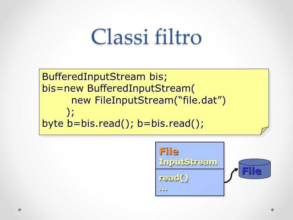 Classi filtro BufferedInputStream bis; bis=new BufferedInputStream( new FileInputStream(file.dat) ); ); byte b=bis.read(); b=bis.read(); BufferedInput