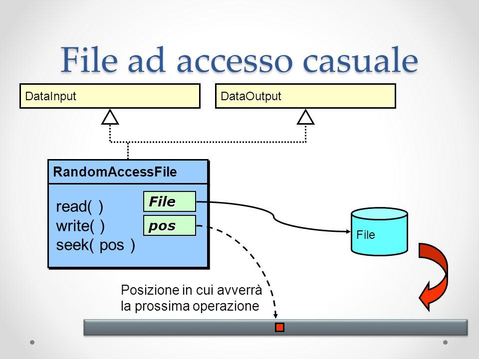 File ad accesso casuale File RandomAccessFile File pos Posizione in cui avverrà la prossima operazione read( ) write( ) seek( pos ) … DataInputDataOut