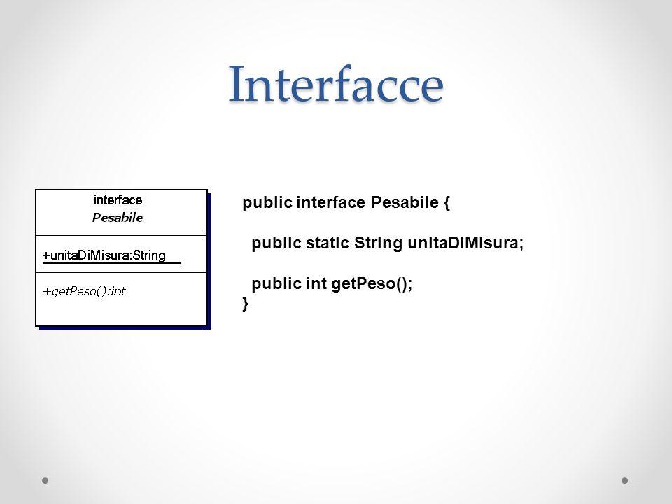 Interfacce public interface Pesabile { public static String unitaDiMisura; public int getPeso(); }