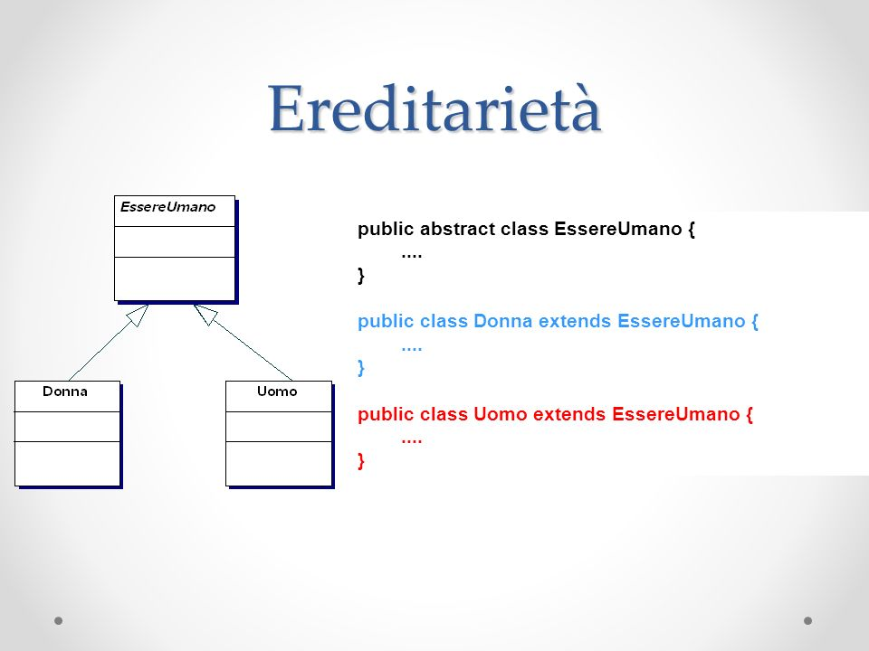 Ereditarietà public abstract class EssereUmano {.... } public class Donna extends EssereUmano {.... } public class Uomo extends EssereUmano {.... }