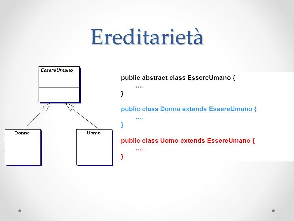 Ereditarietà public abstract class EssereUmano {.... } public class Donna extends EssereUmano {.... } public class Uomo extends EssereUmano {.... }