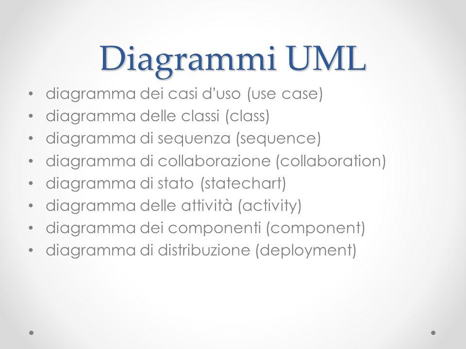 Diagrammi UML diagramma dei casi d uso (use case) diagramma delle classi (class) diagramma di sequenza (sequence) diagramma di collaborazione (collabo