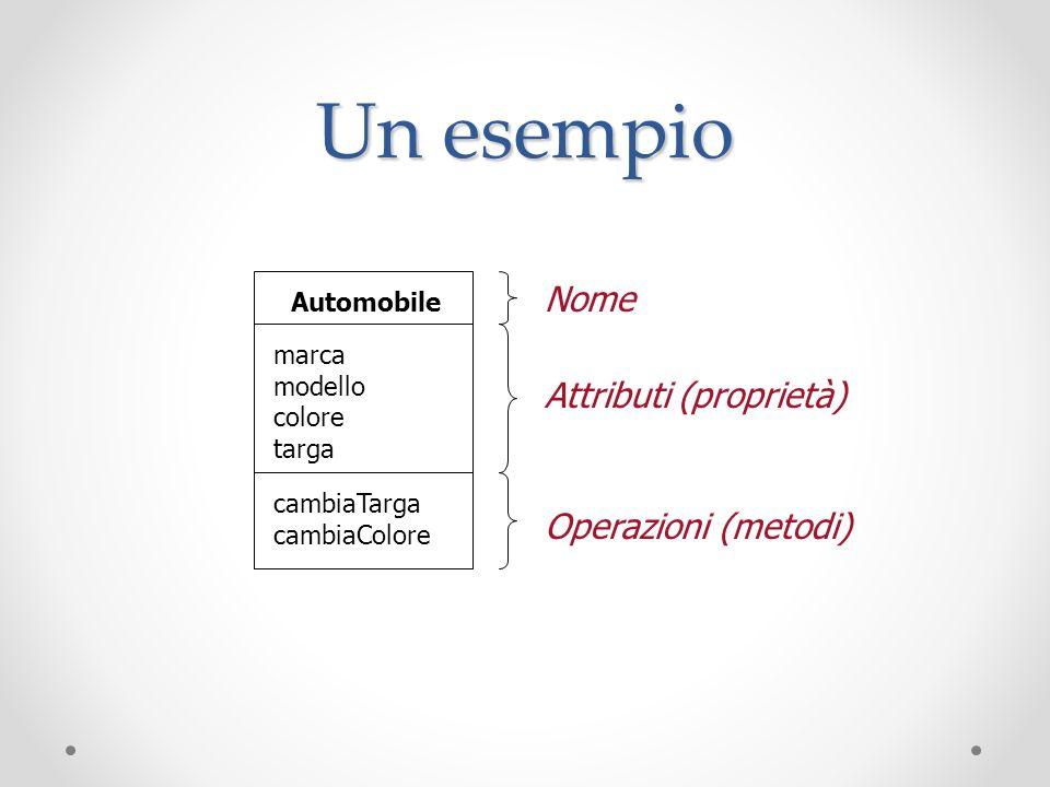 Un esempio Automobile marca modello colore targa cambiaTarga cambiaColore Nome Attributi (proprietà) Operazioni (metodi)