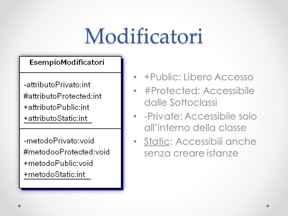 Modificatori +Public: Libero Accesso #Protected: Accessibile dalle Sottoclassi -Private: Accessibile solo allinterno della classe Static: Accessibili