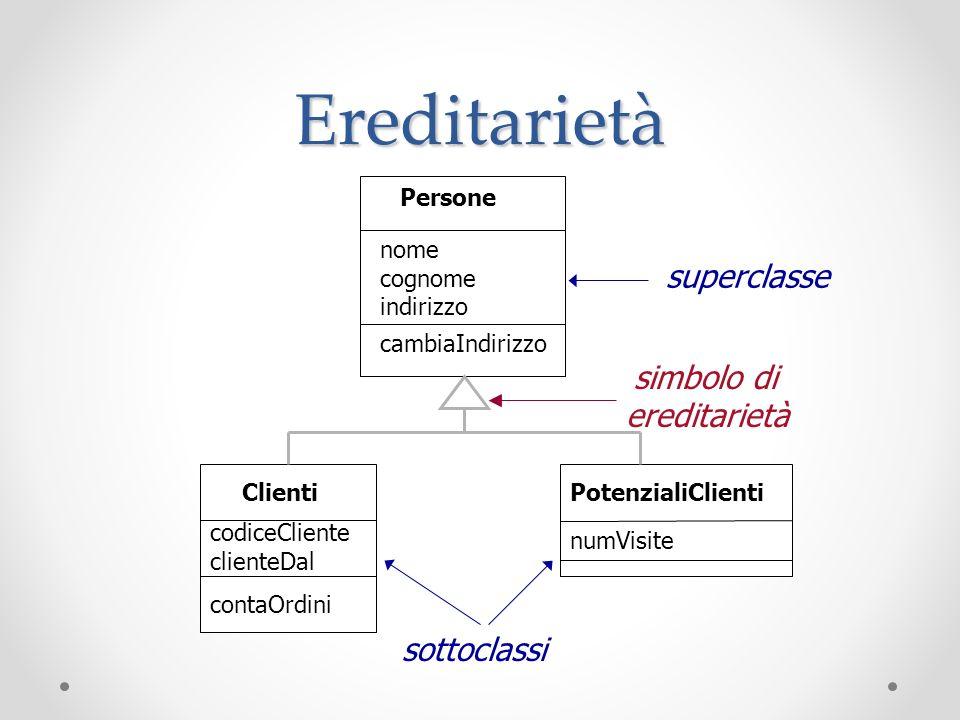 Classi Astratte e Metodi Astratti Una Classe Astratta contiene metodi privi di implementazione Per questa ragione non può essere istanziata Il corsivo permette di distinguere le parti astratte da quelle concrete