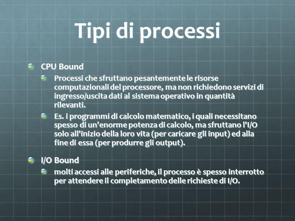 Tipi di processi CPU Bound Processi che sfruttano pesantemente le risorse computazionali del processore, ma non richiedono servizi di ingresso/uscita dati al sistema operativo in quantità rilevanti.