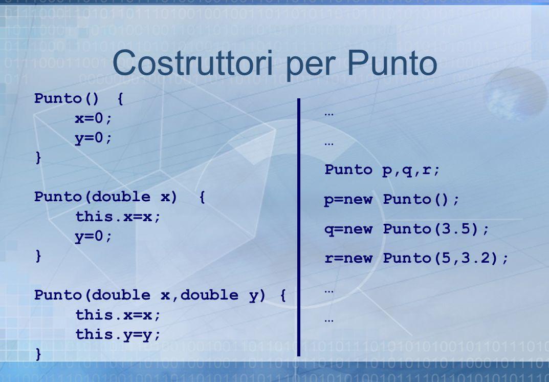 Costruttori per Punto Punto(){ x=0; y=0; } Punto(double x){ this.x=x; y=0; } Punto(double x,double y) { this.x=x; this.y=y; } … Punto p,q,r; p=new Pun