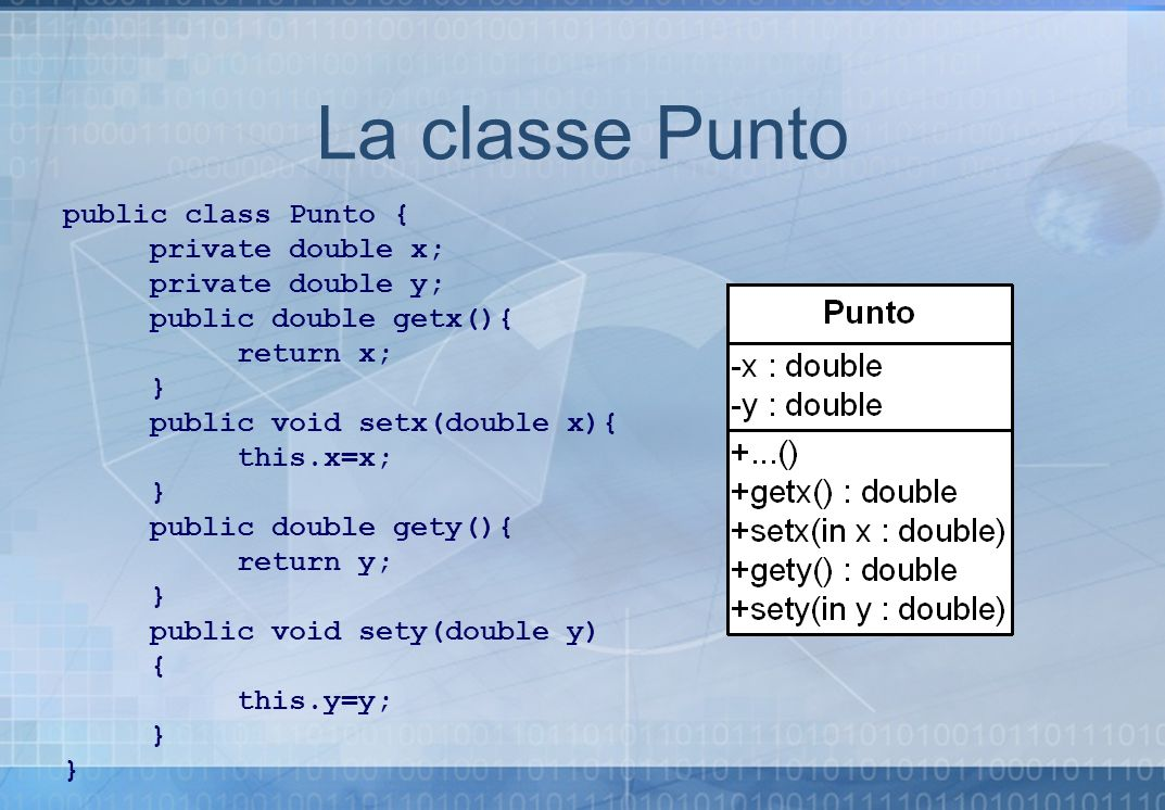 La classe Punto public class Punto { private double x; private double y; public double getx(){ return x; } public void setx(double x){ this.x=x; } pub