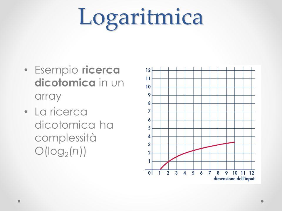 Logaritmica Esempio ricerca dicotomica in un array La ricerca dicotomica ha complessità O(log 2 (n))