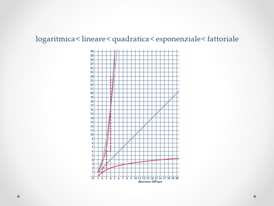 logaritmica < lineare < quadratica < esponenziale < fattoriale