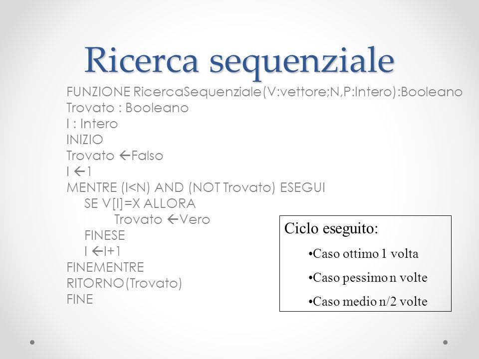 Ricerca sequenziale FUNZIONE RicercaSequenziale(V:vettore;N,P:Intero):Booleano Trovato : Booleano I : Intero INIZIO Trovato Falso I 1 MENTRE (I<N) AND