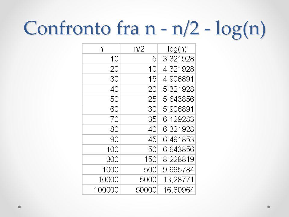 Confronto fra n - n/2 - log(n)