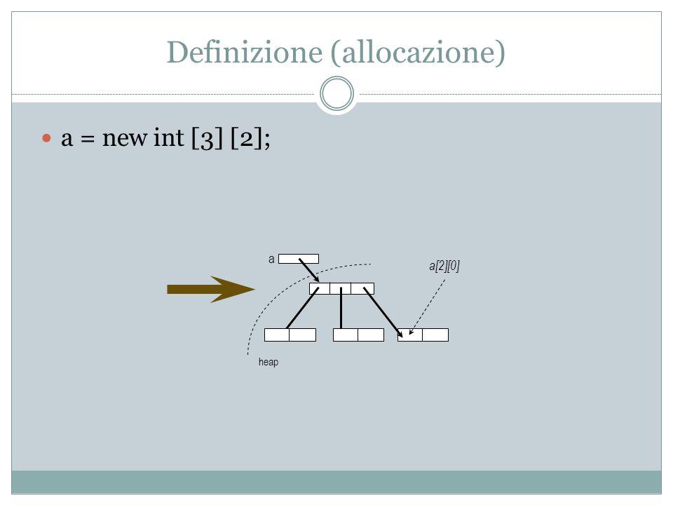 Definizione (allocazione) a = new int [3] [2]; a heap a[2][0]