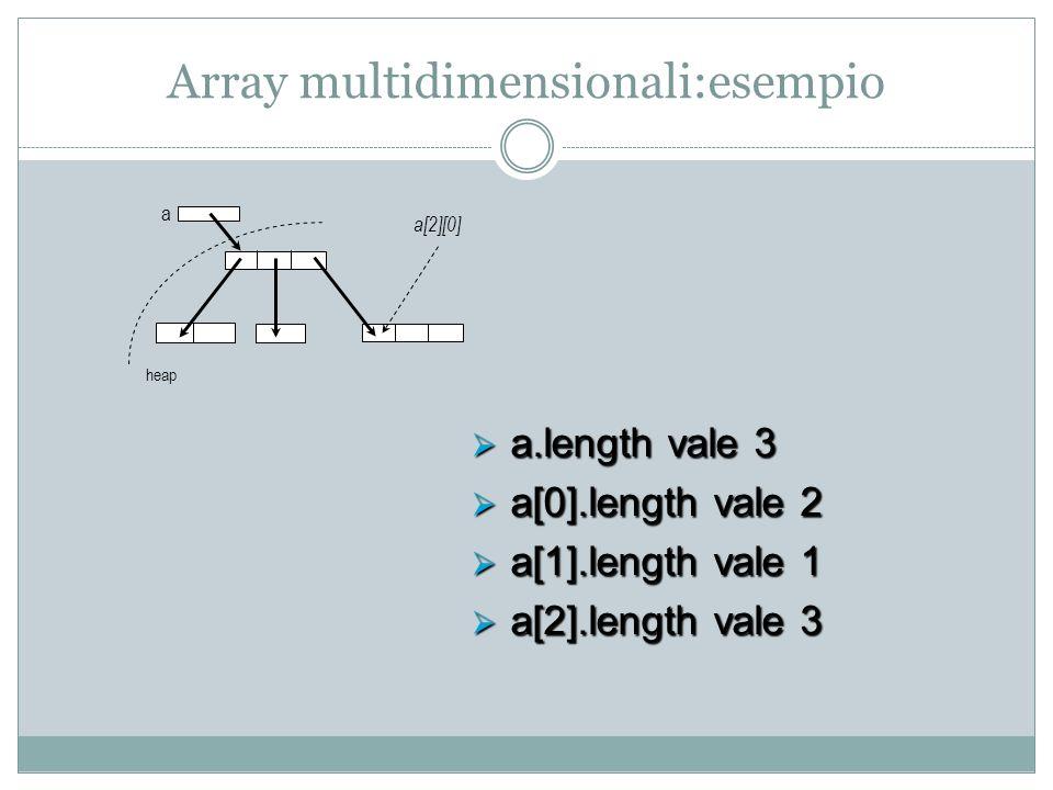 Array multidimensionali:esempio a heap a[2][0] a.length vale 3 a.length vale 3 a[0].length vale 2 a[0].length vale 2 a[1].length vale 1 a[1].length vale 1 a[2].length vale 3 a[2].length vale 3