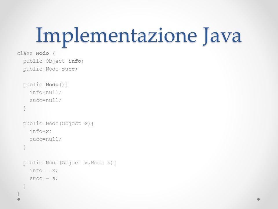 Implementazione Java class Nodo { public Object info; public Nodo succ; public Nodo(){ info=null; succ=null; } public Nodo(Object x){ info=x; succ=nul