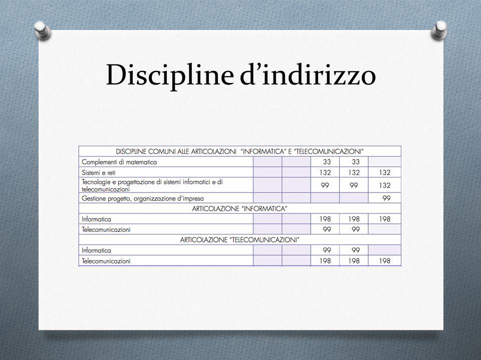 Discipline dindirizzo