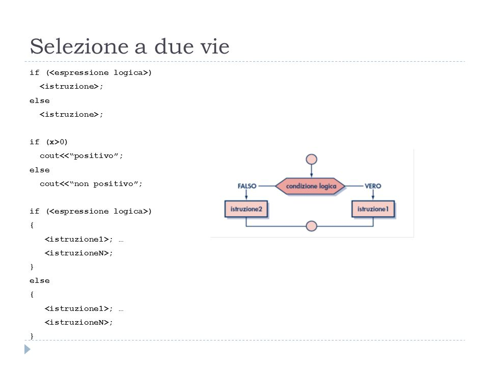 Selezione a due vie if ( ) ; else ; if (x>0) cout<<positivo; else cout<<non positivo; if ( ) { ; … ; } else { ; … ; }