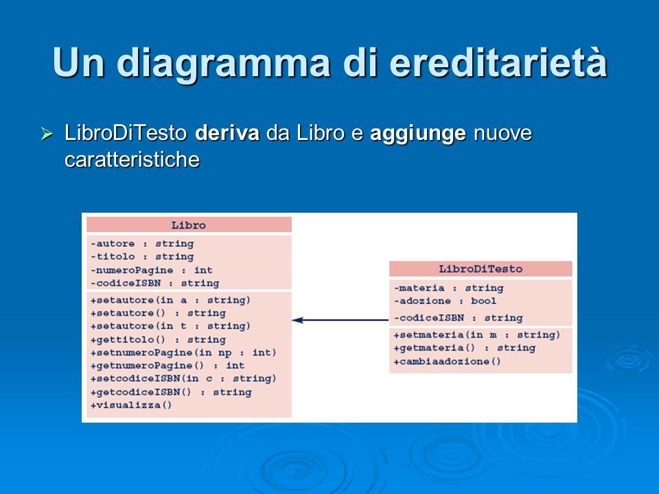 Un diagramma di ereditarietà LibroDiTesto deriva da Libro e aggiunge nuove caratteristiche LibroDiTesto deriva da Libro e aggiunge nuove caratteristic