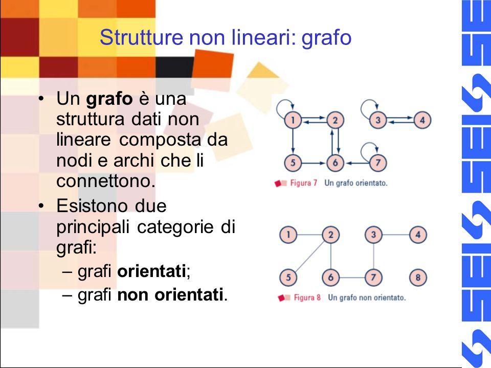 Strutture non lineari: grafo Un grafo è una struttura dati non lineare composta da nodi e archi che li connettono. Esistono due principali categorie d