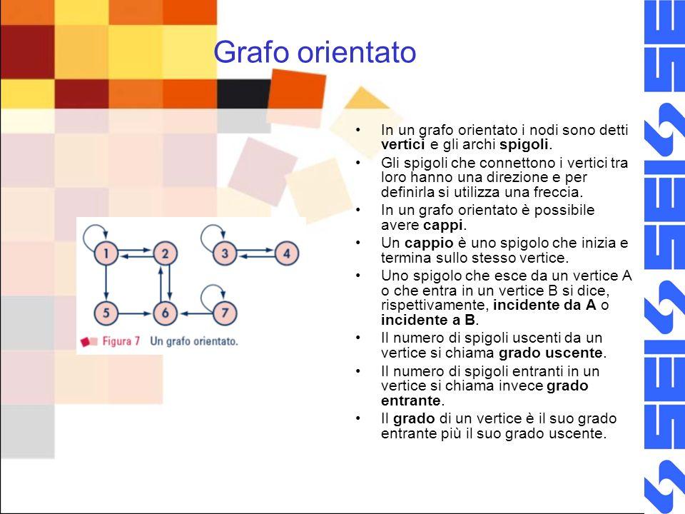 Grafo orientato In un grafo orientato i nodi sono detti vertici e gli archi spigoli. Gli spigoli che connettono i vertici tra loro hanno una direzione