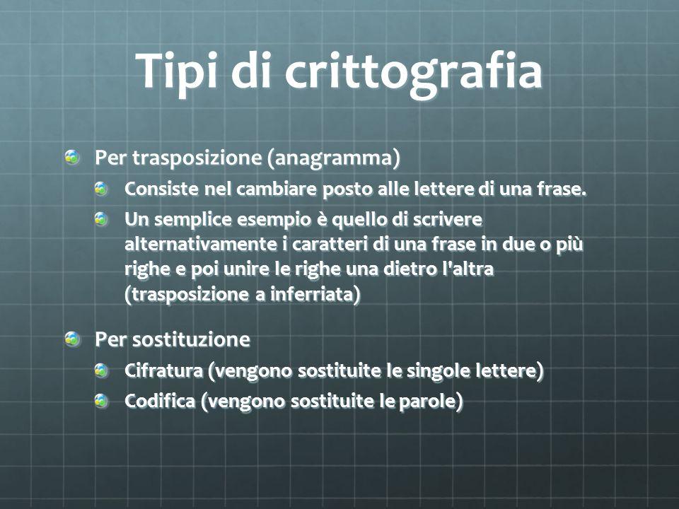 Tipi di crittografia Per trasposizione (anagramma) Consiste nel cambiare posto alle lettere di una frase. Un semplice esempio è quello di scrivere alt