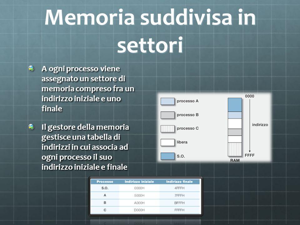 Memoria suddivisa in settori A ogni processo viene assegnato un settore di memoria compreso fra un indirizzo iniziale e uno finale Il gestore della me