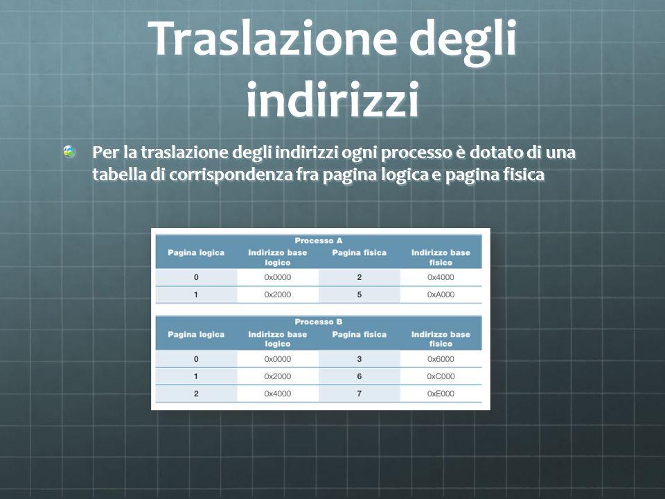 Traslazione degli indirizzi Per la traslazione degli indirizzi ogni processo è dotato di una tabella di corrispondenza fra pagina logica e pagina fisi