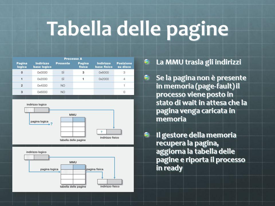 Tabella delle pagine La MMU trasla gli indirizzi Se la pagina non è presente in memoria (page-fault) il processo viene posto in stato di wait in attes