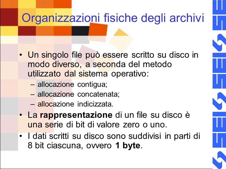 Organizzazioni fisiche degli archivi Un singolo file può essere scritto su disco in modo diverso, a seconda del metodo utilizzato dal sistema operativ