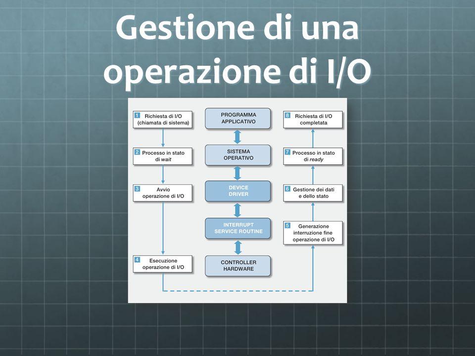 Gestione di una operazione di I/O