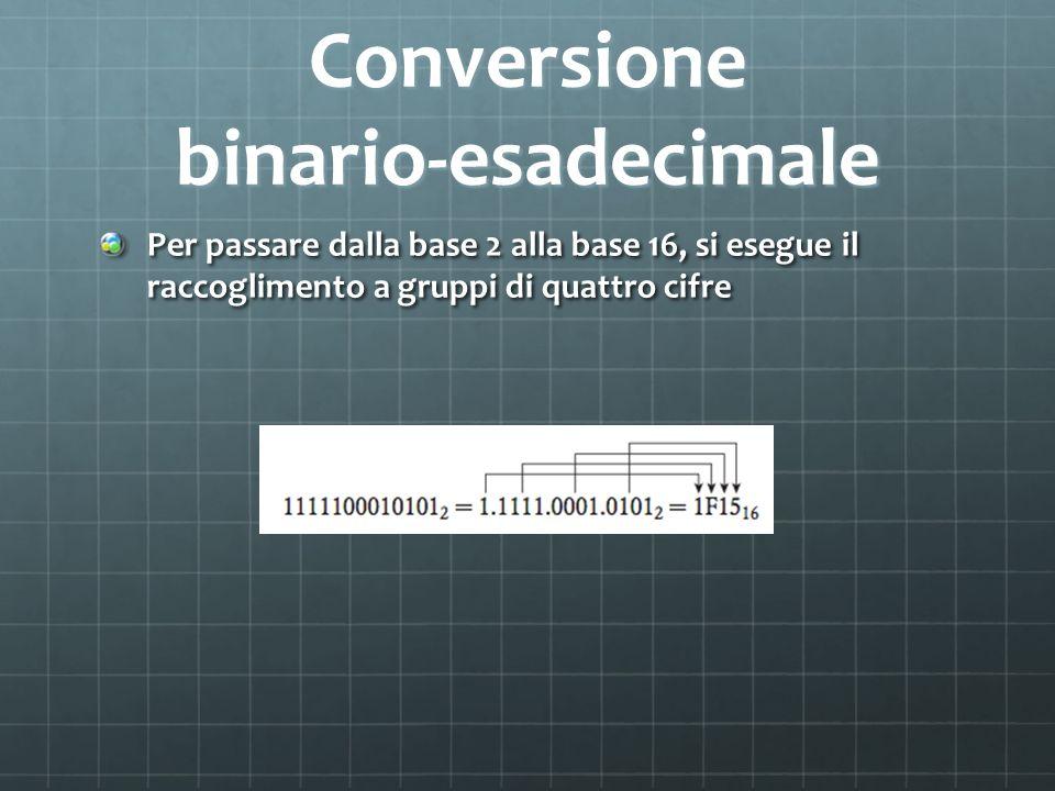 Conversione binario-esadecimale Per passare dalla base 2 alla base 16, si esegue il raccoglimento a gruppi di quattro cifre