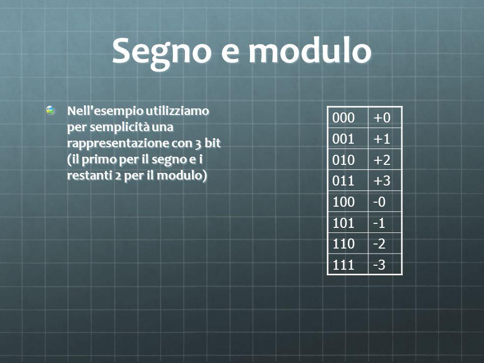 Segno e modulo Nell'esempio utilizziamo per semplicità una rappresentazione con 3 bit (il primo per il segno e i restanti 2 per il modulo) 000+0 001+1