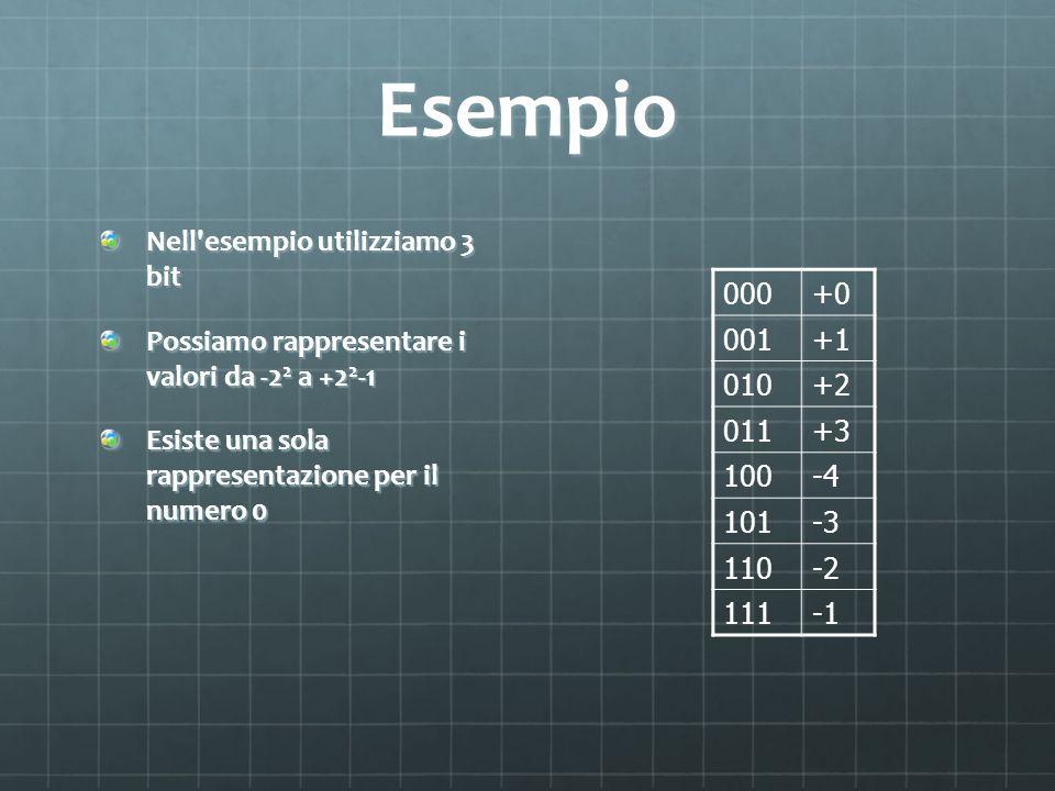 Esempio Nell'esempio utilizziamo 3 bit Possiamo rappresentare i valori da -2 2 a +2 2 -1 Esiste una sola rappresentazione per il numero 0 000+0 001+1