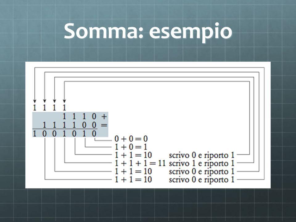 Esempio Nell esempio utilizziamo 3 bit Possiamo rappresentare i valori da -2 2 a +2 2 -1 Esiste una sola rappresentazione per il numero 0 000+0 001+1 010+2 011+3 100-4 101-3 110-2 111