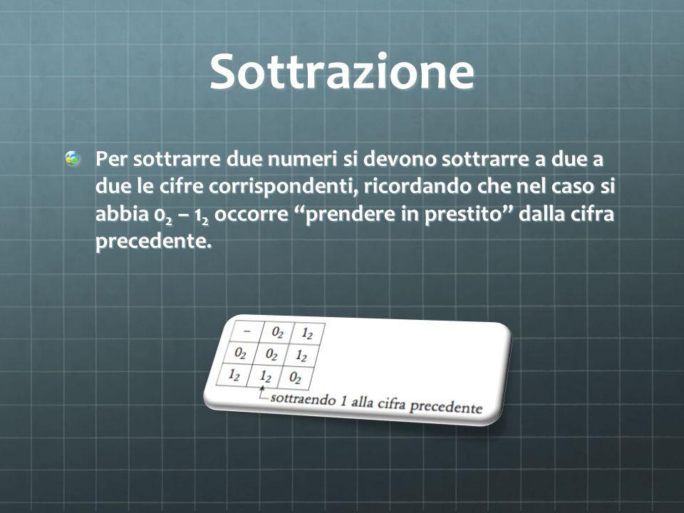 Sottrazione Per sottrarre due numeri si devono sottrarre a due a due le cifre corrispondenti, ricordando che nel caso si abbia 0 2 – 1 2 occorre prend
