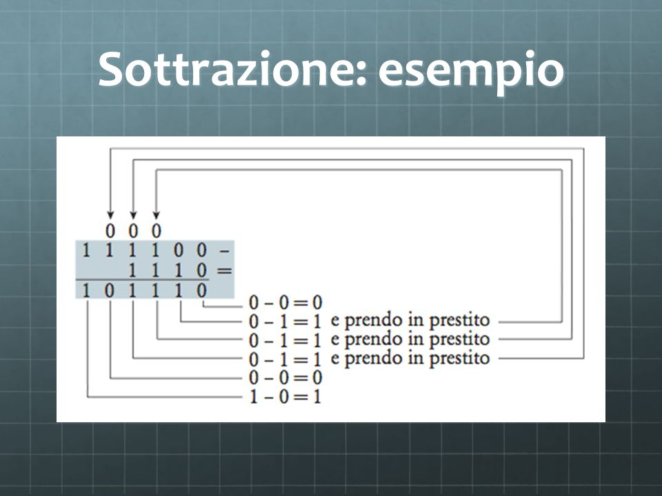 Segno e modulo Il primo bit (bit del segno) indica se il numero è positivo o negativo Se il bit di segno vale: 1 allora il numero memorizzato è negativo 0 allora il numero memorizzato è positivo o nullo.
