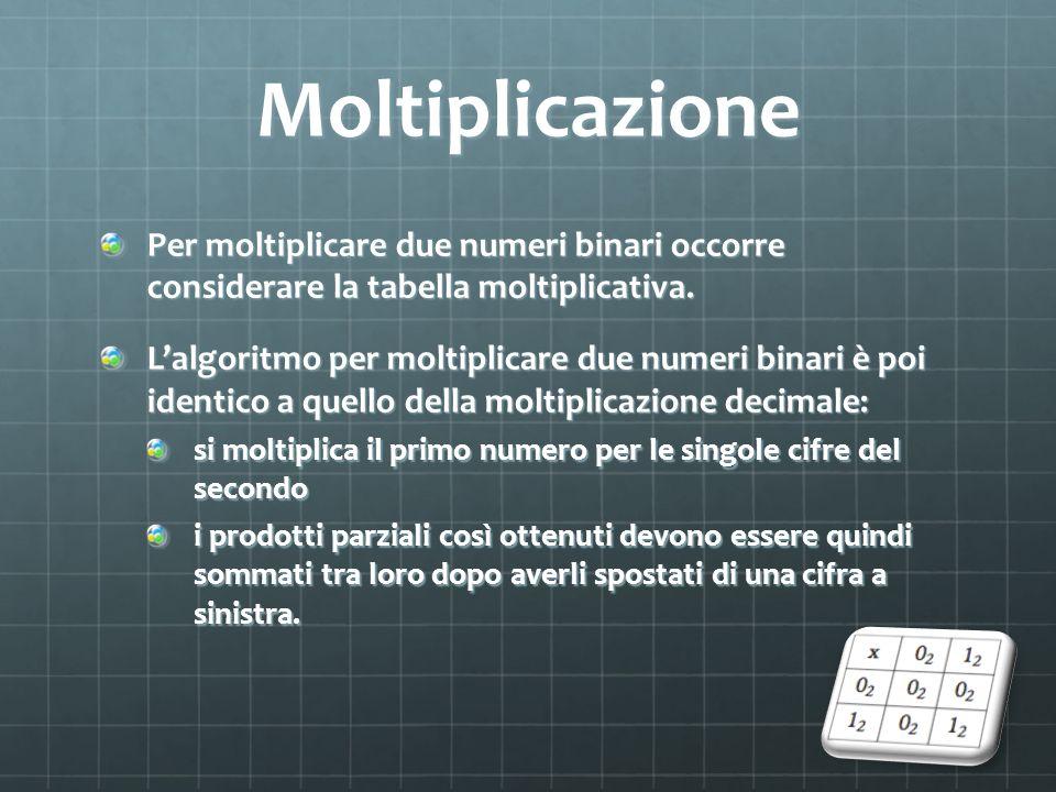 Moltiplicazione Per moltiplicare due numeri binari occorre considerare la tabella moltiplicativa. Lalgoritmo per moltiplicare due numeri binari è poi