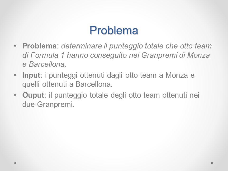 Problema Problema: determinare il punteggio totale che otto team di Formula 1 hanno conseguito nei Granpremi di Monza e Barcellona. Input: i punteggi