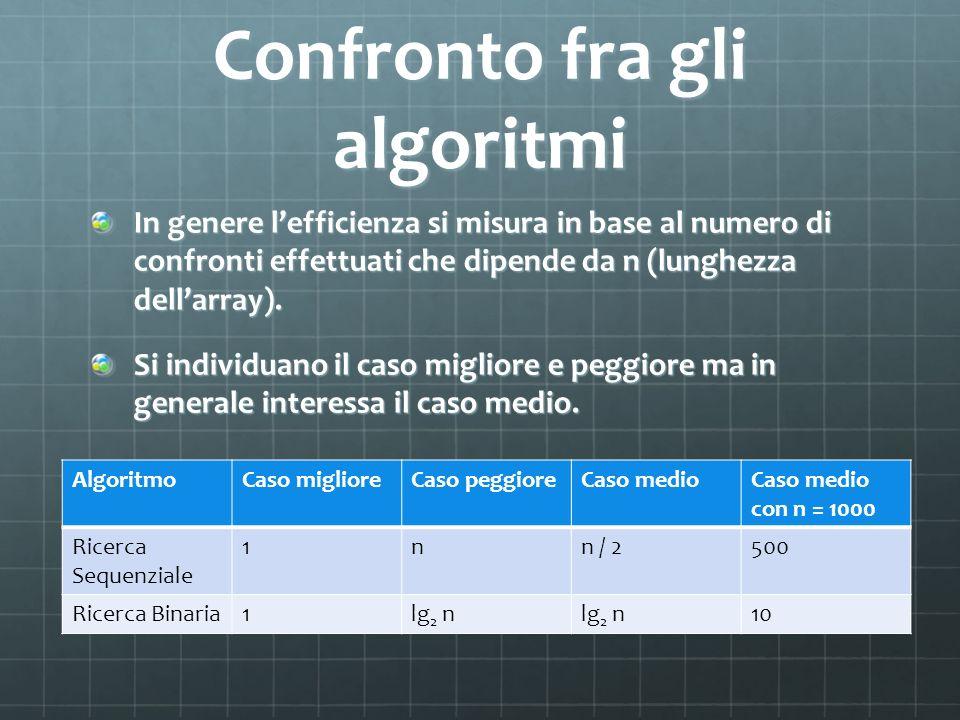 Confronto fra gli algoritmi In genere lefficienza si misura in base al numero di confronti effettuati che dipende da n (lunghezza dellarray). Si indiv