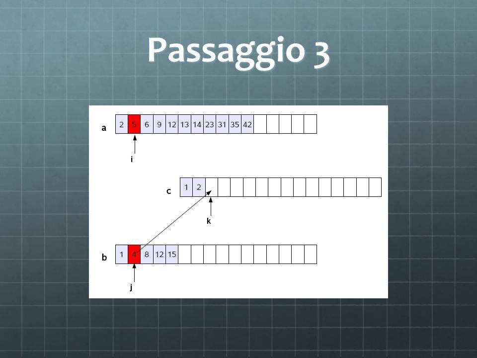 void merge(float a[], int na, float b[], int nb, float c[]){ int i=0,j=0,k=0; while (i<na && j<nb) { // né a né b sono «finiti» if (a[i]<b[j]) { c[k]=a[i]; // prendo elemento di a i++;} else { c[k]=b[j]; // prendo elemento di b j++;}k++; } // … segue …