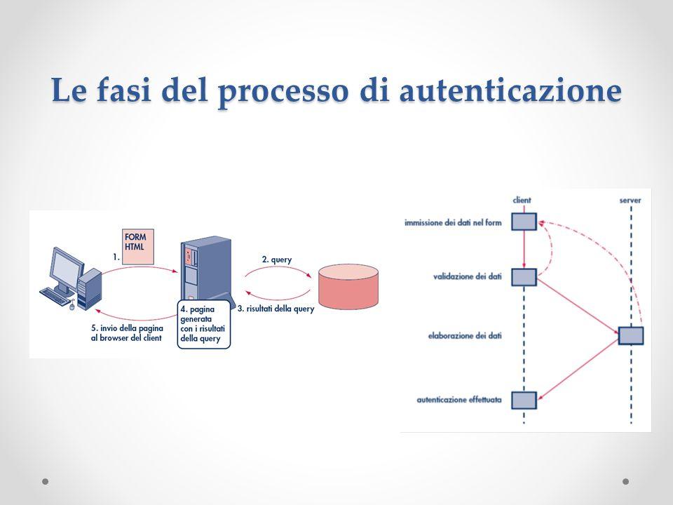 Le fasi del processo di autenticazione