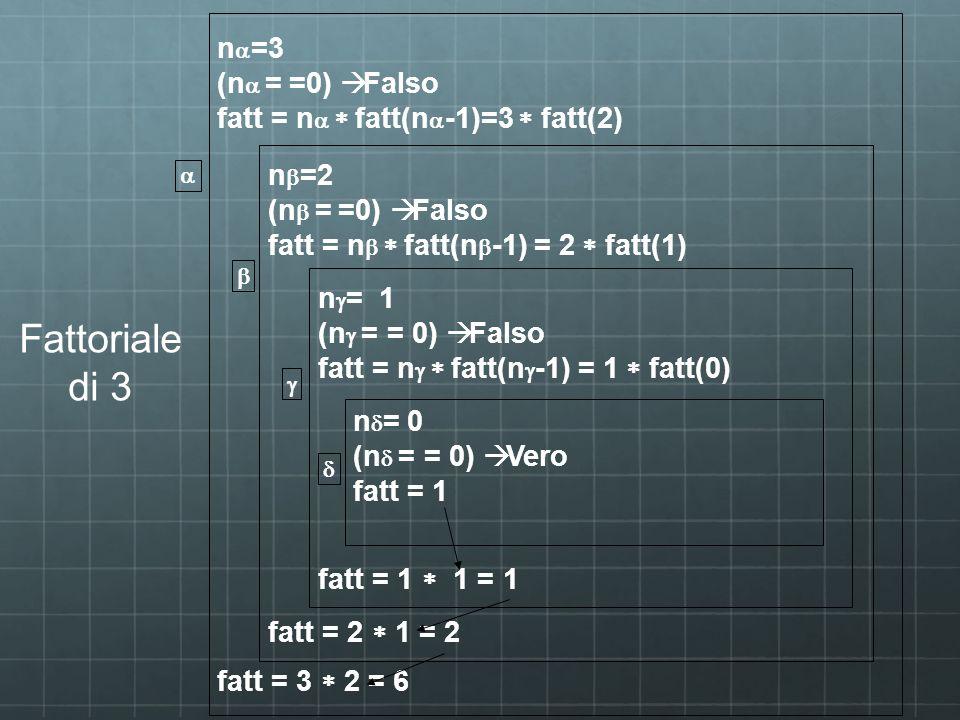 n =3 (n = =0) Falso fatt = n fatt(n -1)=3 fatt(2) fatt = 3 2 = 6 n =2 (n = =0) Falso fatt = n fatt(n -1) = 2 fatt(1) fatt = 2 1 = 2 n = 1 (n = = 0) Fa