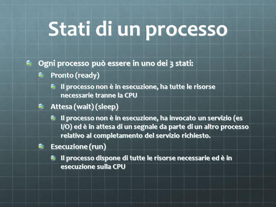 Stati di un processo Ogni processo può essere in uno dei 3 stati: Pronto (ready) Il processo non è in esecuzione, ha tutte le risorse necessarie trann