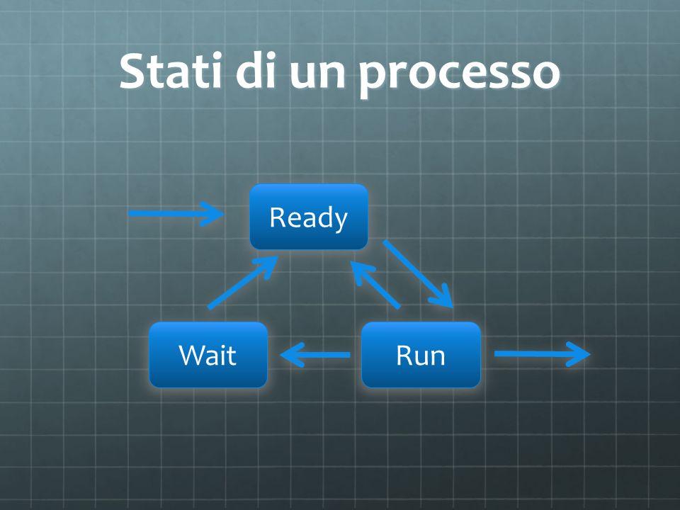 Stati di un processo Ready WaitRun