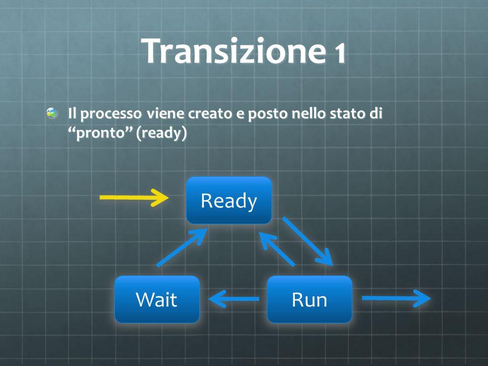 Transizione 1 Il processo viene creato e posto nello stato dipronto (ready) Ready WaitRun