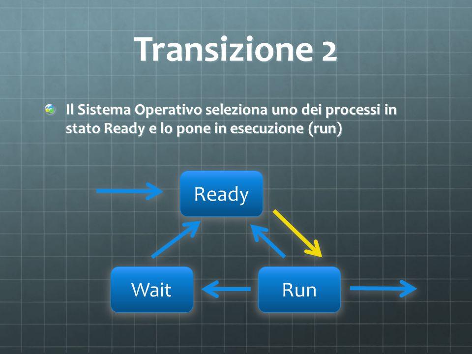 Transizione 2 Il Sistema Operativo seleziona uno dei processi in stato Ready e lo pone in esecuzione (run) Ready WaitRun