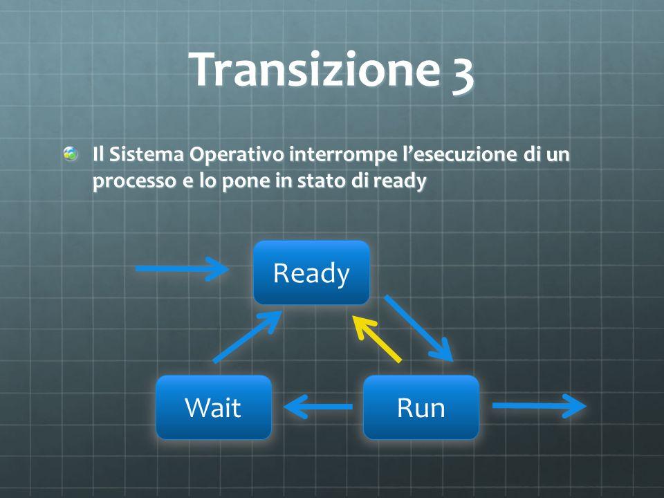Transizione 3 Il Sistema Operativo interrompe lesecuzione di un processo e lo pone in stato di ready Ready WaitRun